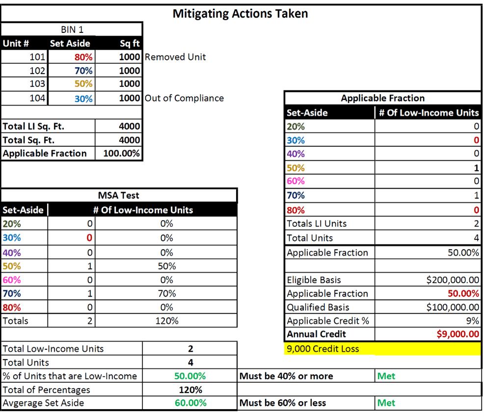 LIHTC Income Average Test